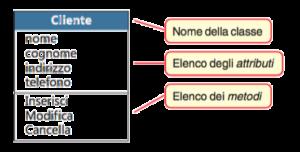 Classe cliente rappresentato in linguaggio UML