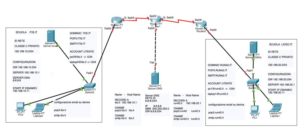 schema logico con doppio server email