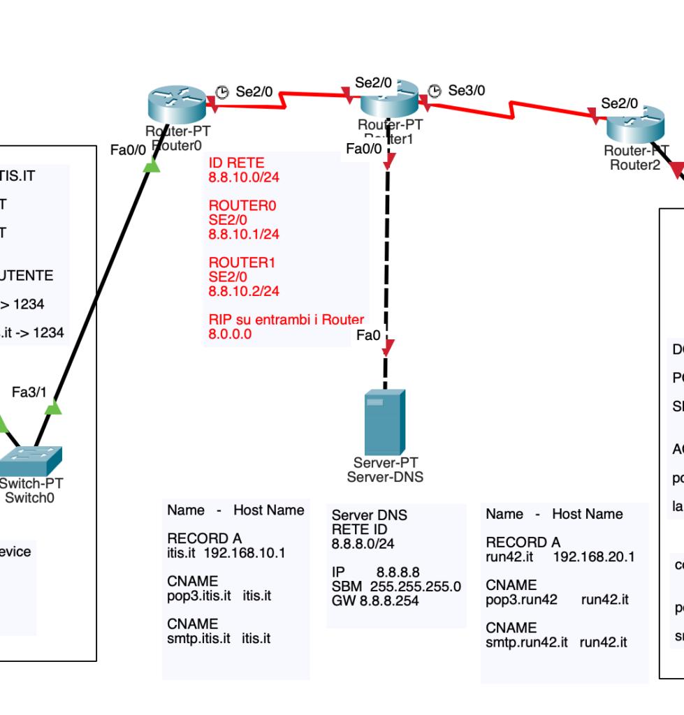Schema Router